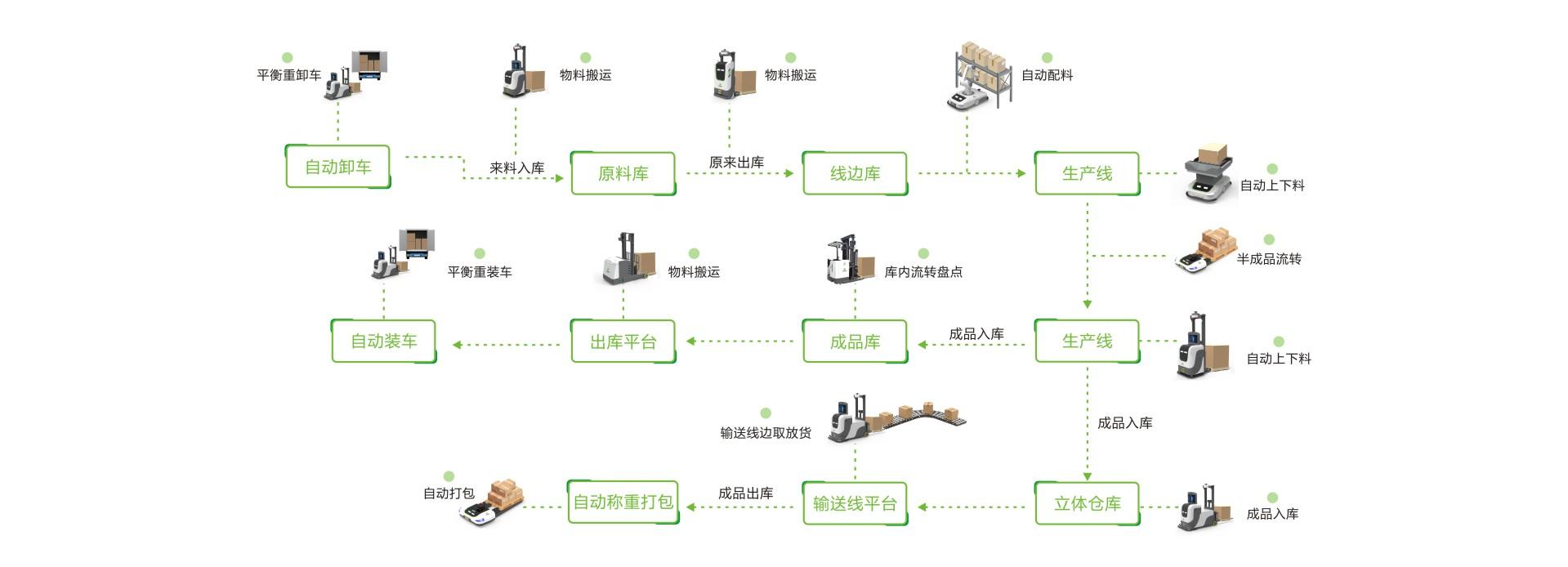 智能仓储AGV搬运叉车流程图