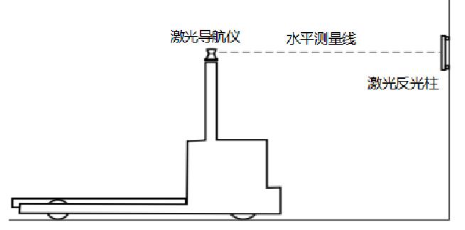 现阶段激光反光板导航是导航精度最高的导航方式,定位精度在毫米级,主要应用在叉车式AGV导航。