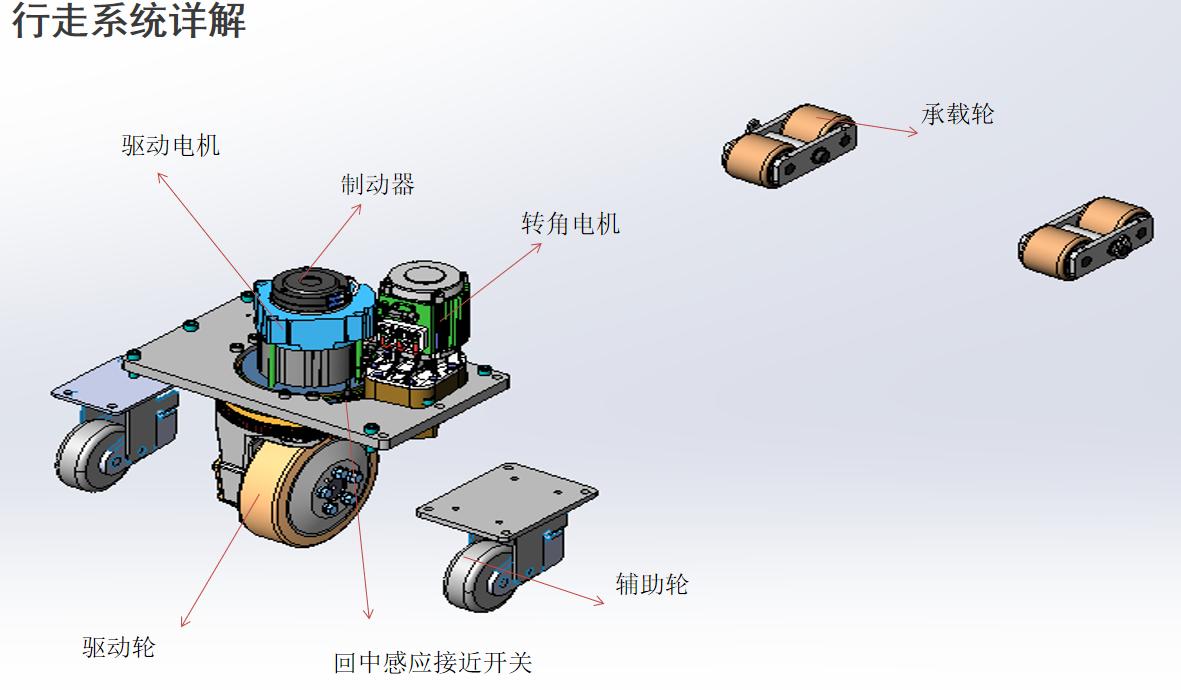 AGV小车行走系统是由驱动电机、制动器、转角电机、承载轮、辅助轮、驱动轮、感应接近开关等。