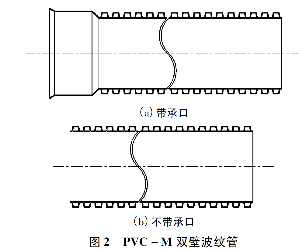 PVC-M 雙壁波紋管